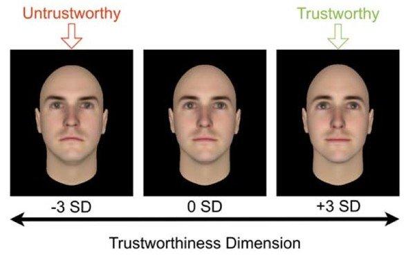 trustworthy-study